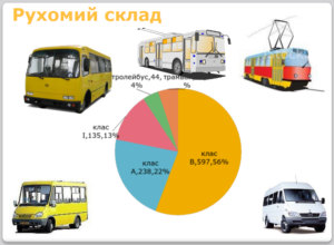 Чиновники не смогут реформировать общественный транспорт, ибо не пользуются им