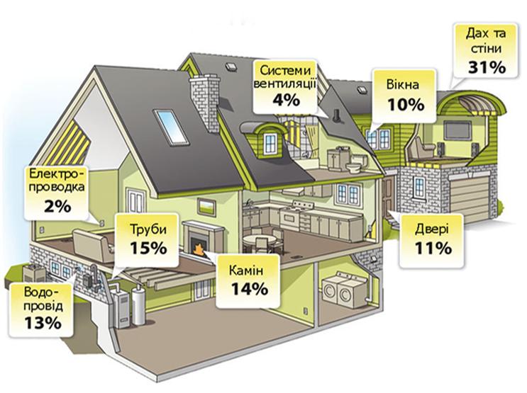 Як скоро Запоріжжя стане енергоефективним?