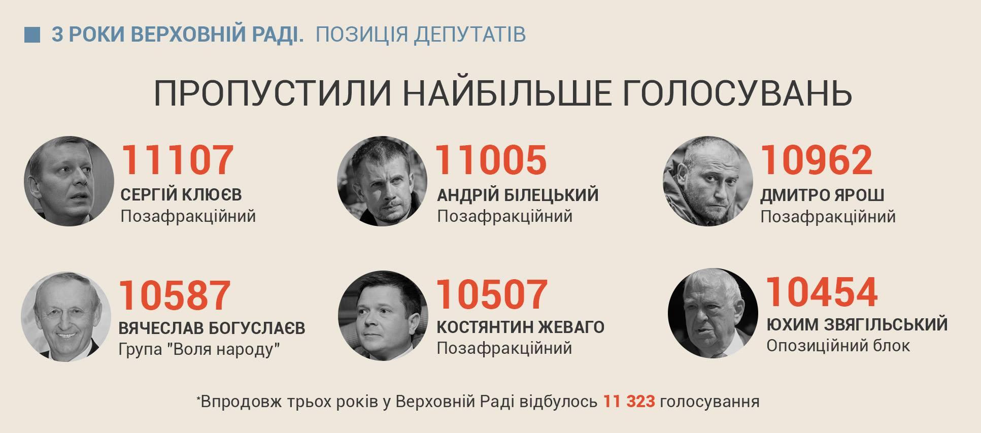 Найбільш відповідальна та найменш відповідальні депутати ВР – статистика