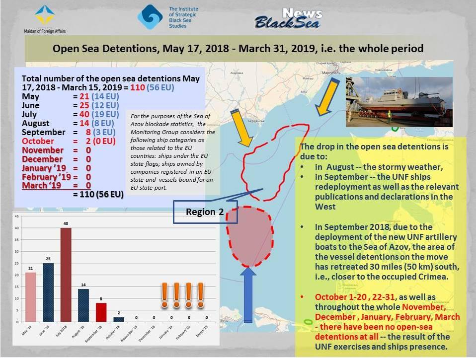Аналіз ситуації в Азовському морі: блокада продовжується