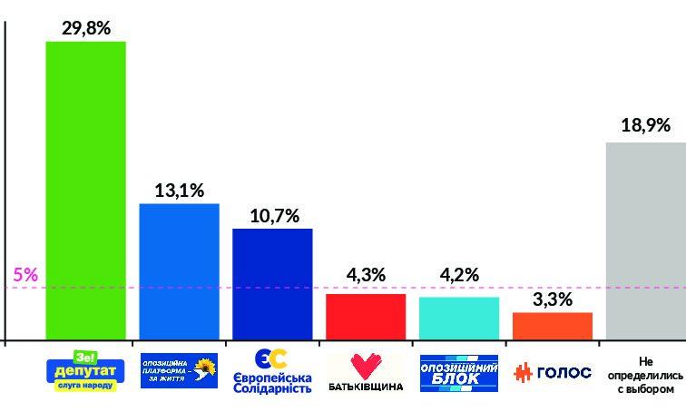 «Європейська Солідарність» – в трійці лідерів майбутніх виборів!